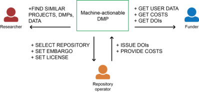 maDMP_phase1